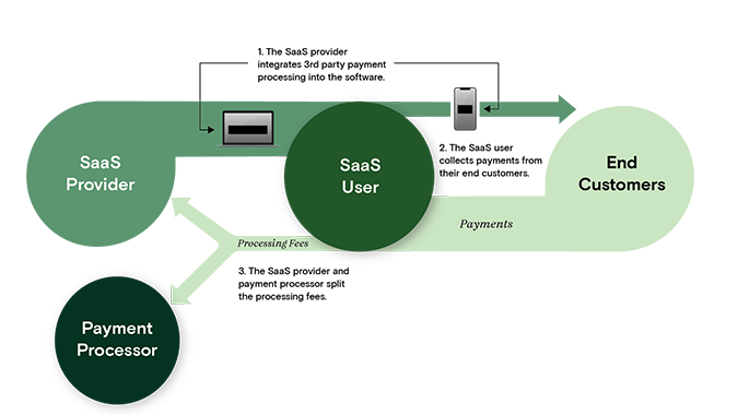 Payments Integration Strategy Diagram