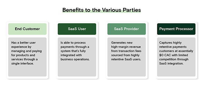 Benefits to Various Parties Payment Integrations