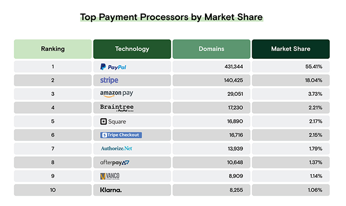 Payment Processors by Market Share